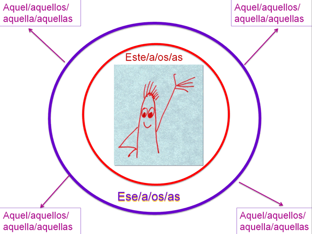 Demonstrative Adjective circles